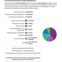 Calcule Frais de crédit hypothécaire sur 160000€ - Notaire.be.pdf