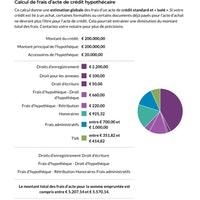 Calcule Frais de crédit hypothécaire sur 200000€ - Notaire.be.pdf